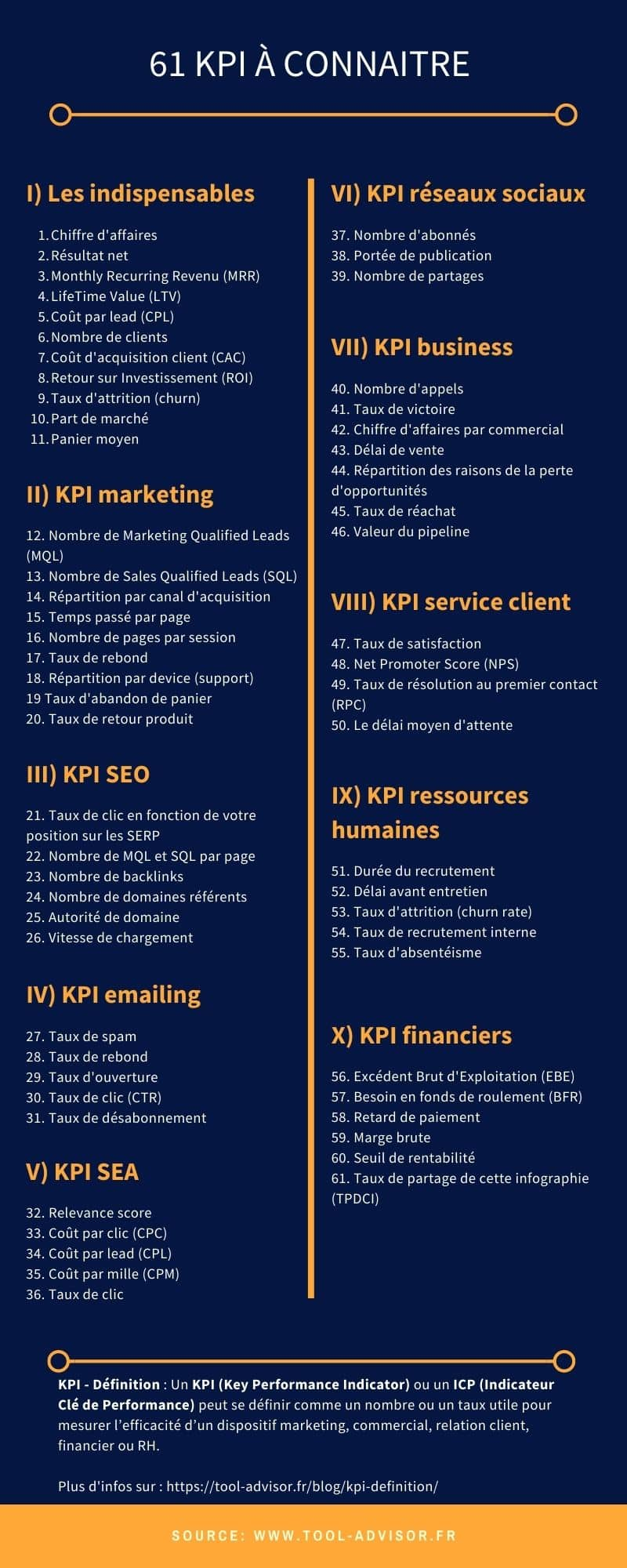 KPI Infographie