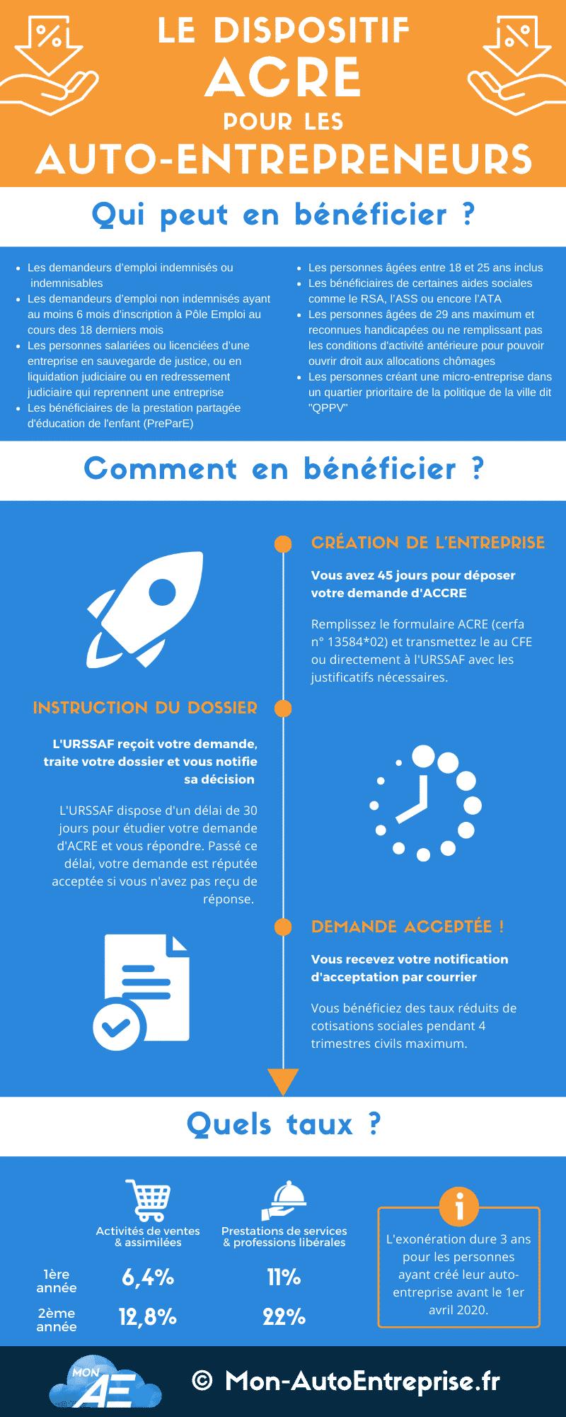 infographie aides a la creation d'entreprise