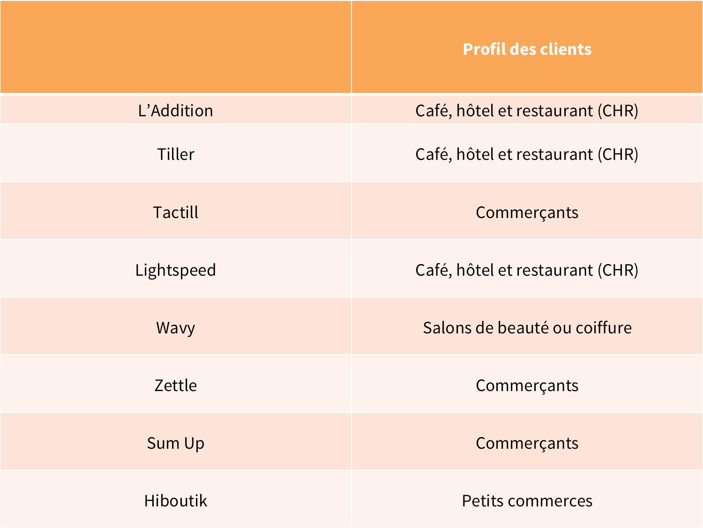 Logiciel de caisse profil des clients