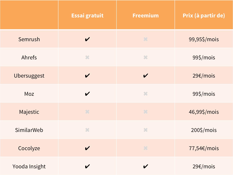 logiciel SEO prix