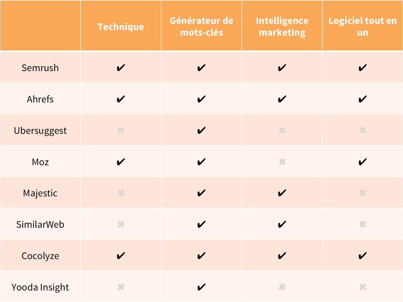 logiciel seo specialisation